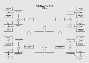 ADCC_elim_rnd_-99