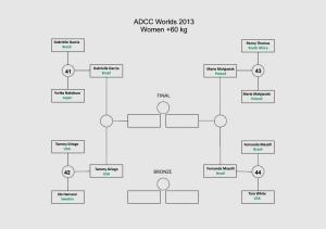 ADCC_elim_rnd_W60
